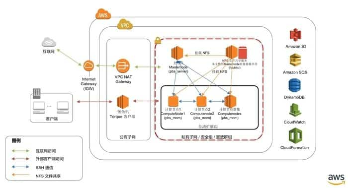 Amazon Web Services as Free Cloud Storage Options For Small Business