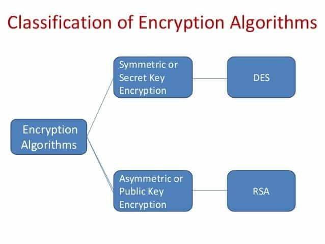 Cloud Encryption Algorithm