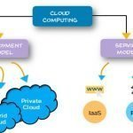 Cloud Service Models of Cloud Computing