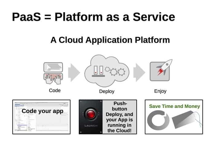 Cloud Service models Platform as a service (PaaS)