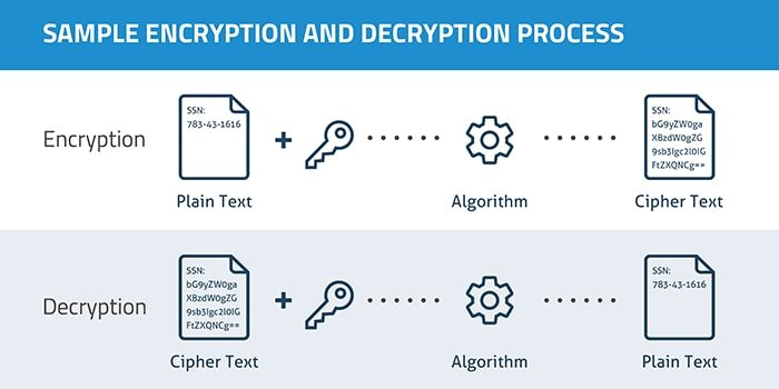 How Cloud Encryption Algorithm Works