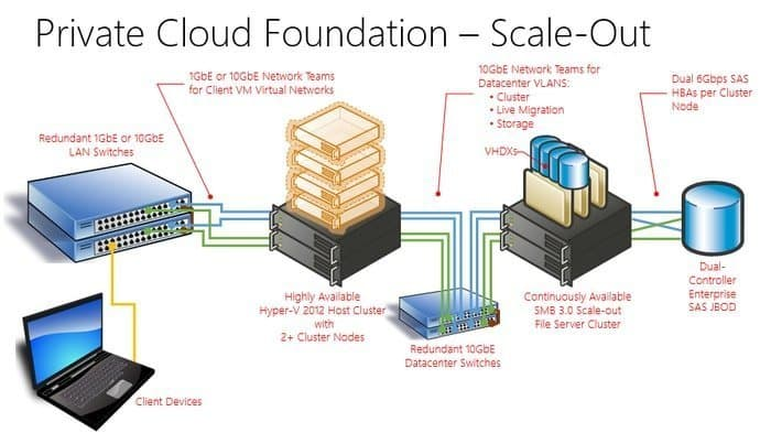 Private Cloud Server