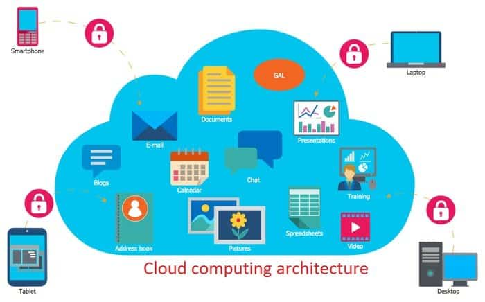 Cloud Computing Architecture Planning