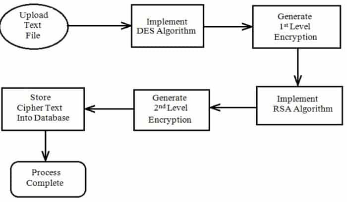 Cloud Security Algorithm Used in Cloud Computing