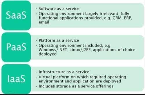 Essential Characteristics of IaaS, PaaS, and SaaS