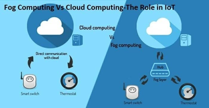 Fog Computing Vs Cloud Computing The Role in IoT