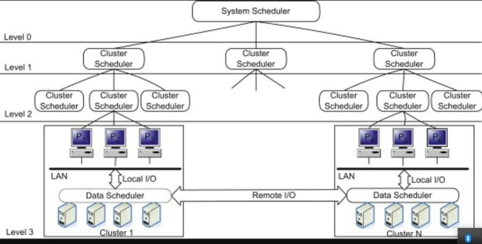 Grid computing architecture diagram with explanation