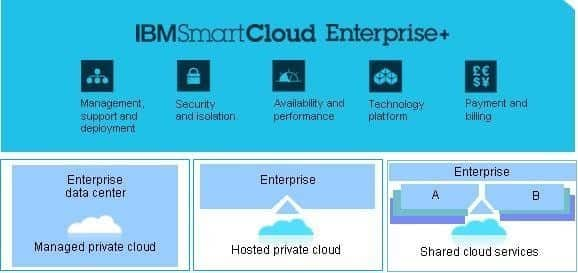 IBM Smart Cloud Enterprise