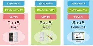 IaaS, PaaS, and SaaS in Cloud Computing technolog