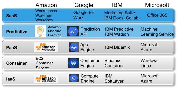 Machine Learning Service Providers For Cloud Computing