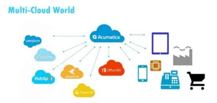 Multi-Cloud Strategy feasible or not