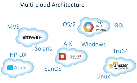 Is Multi-Cloud Strategy feasible for Paas SaaS and IaaS?