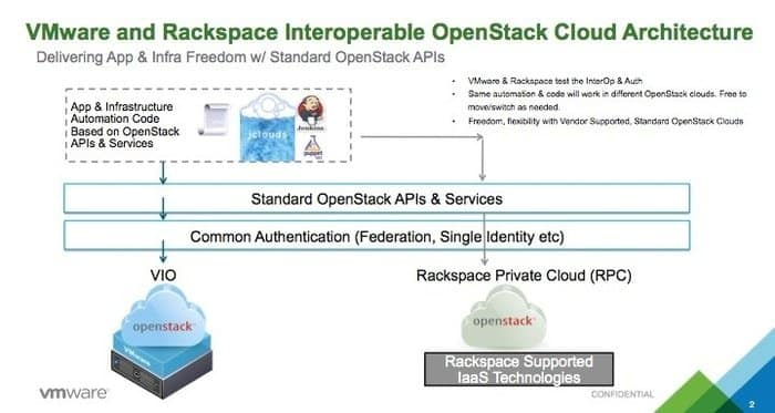 Rackspace Open Cloud Service