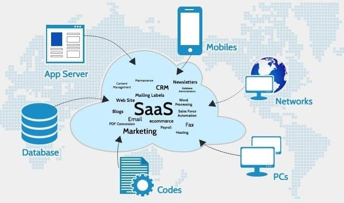 Intelligent and frugal people love SaaS.