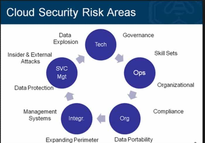 Risks of cloud computing areas