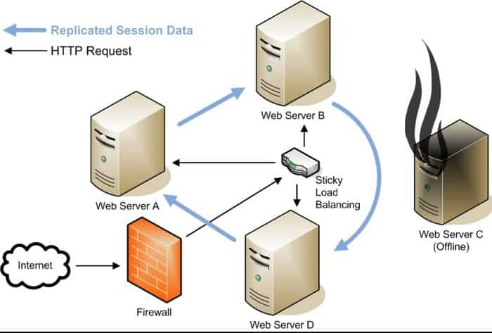 Top 20 Best Free Web Proxy Server For Anonymous Web Browsing
