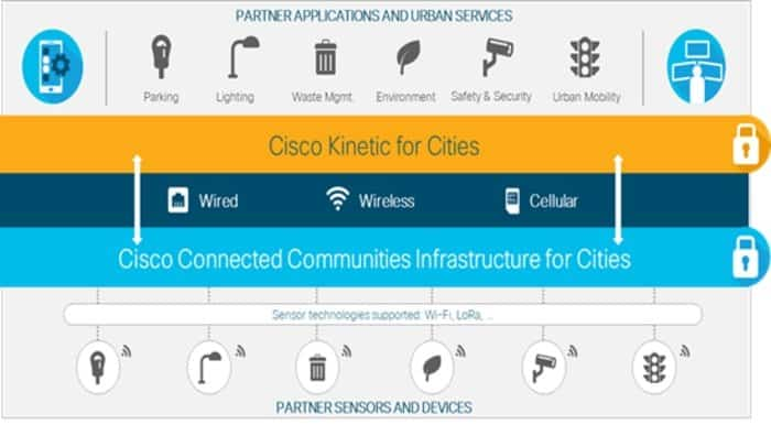 Cisco Kinetic