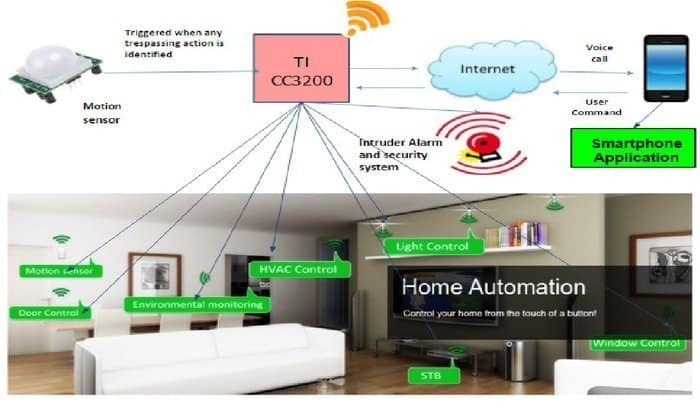 IoT Based Web Controlled Home Automation