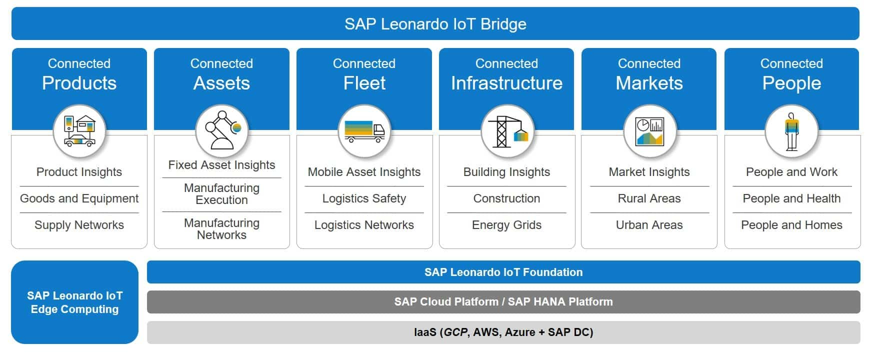 SAP Leonardo Internet of Things
