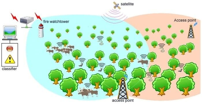 Forest Fire Detection by IoT
