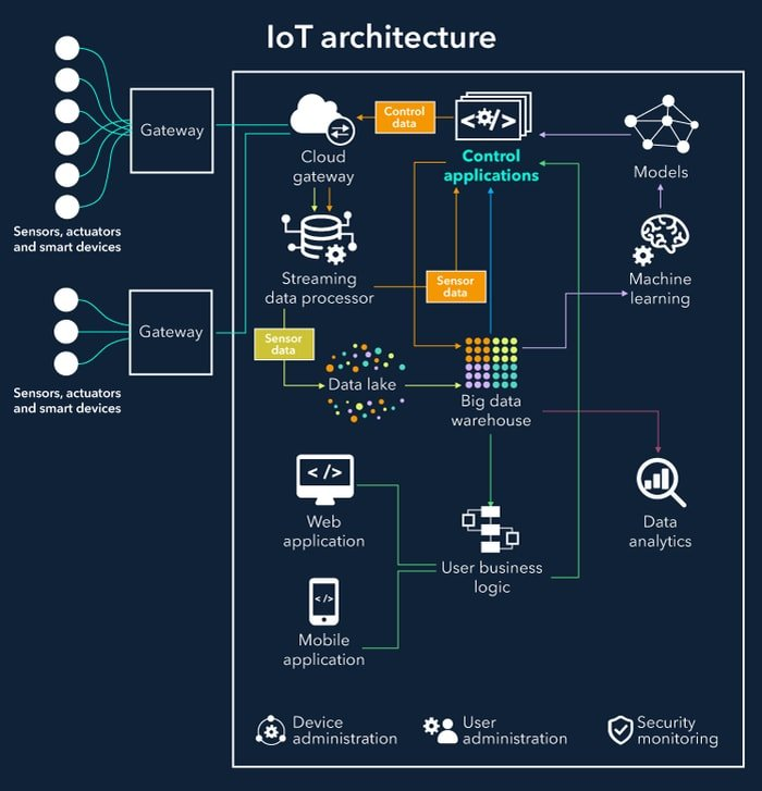 How IoT Healthcare Works