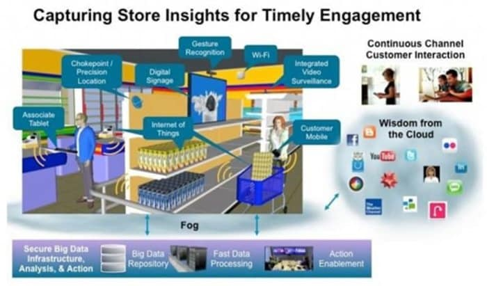IoT Application in Smart Retail