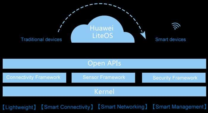 LiteOS is one of the best software for IoT developed by Huawei Technologies.
