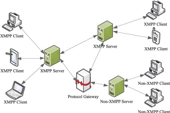 XMPP is a wonderful internet of things protocol