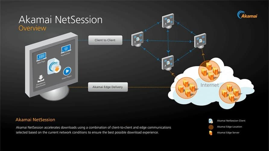 What is Akamai Netsession?