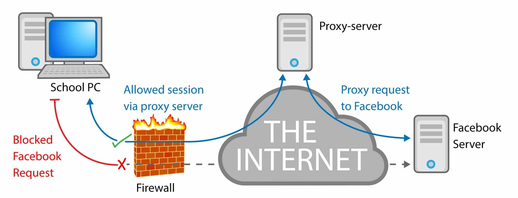 How Does the Webserver Work