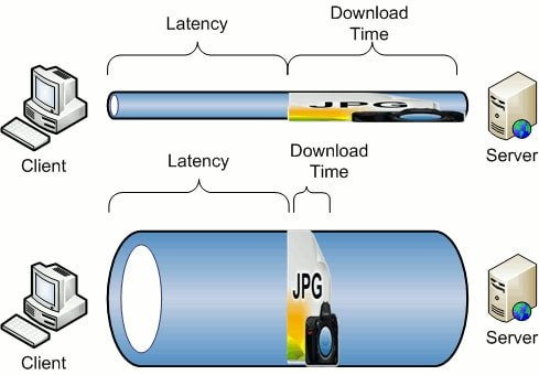 Bandwidth Vs Water Tube
