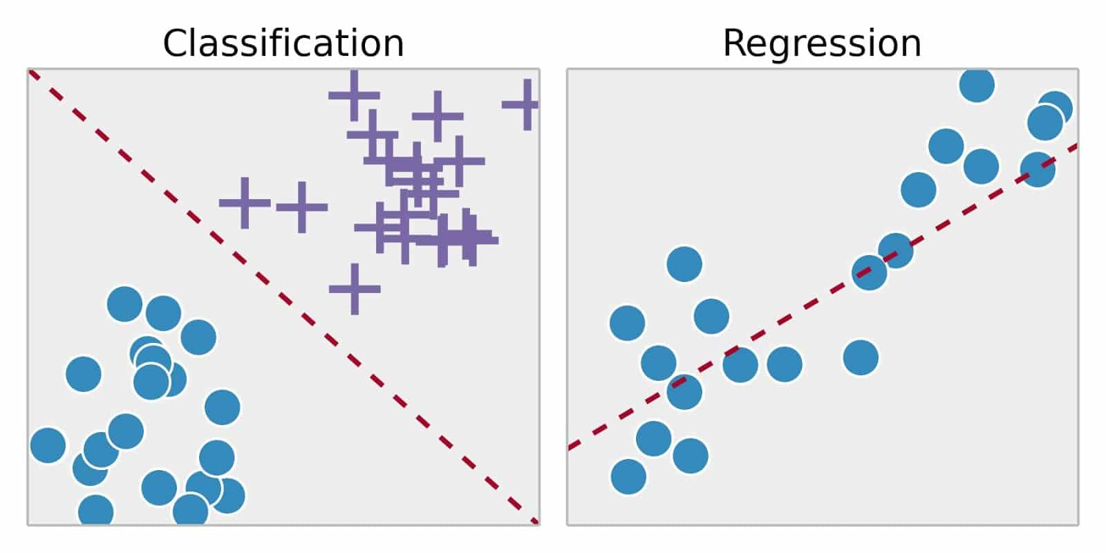 Correlation Between Classification and Regression