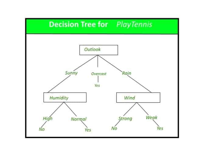 Decision Trees Machine Learning Model