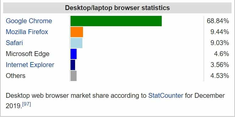 Market Share of Microsoft Edge Browser