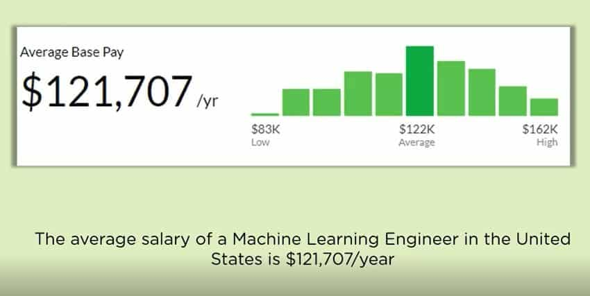 Salary Trends of a Machine Learning Career