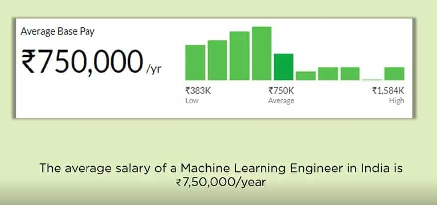 Salary Trends of a Machine Learning in India.
