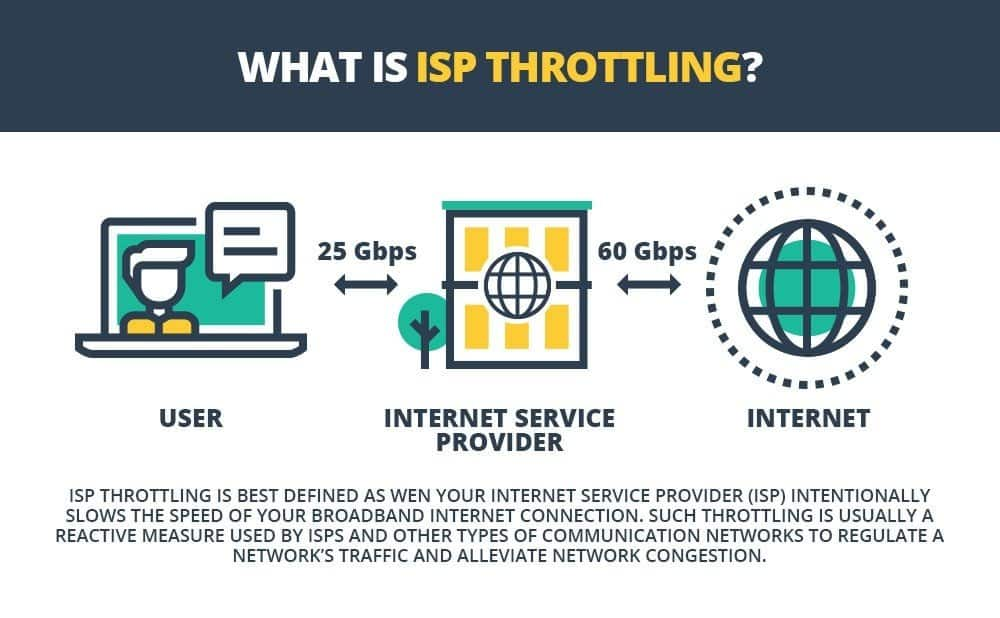 What is ISP Throttling
