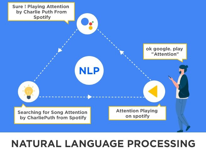 Natural Language Processing Methods