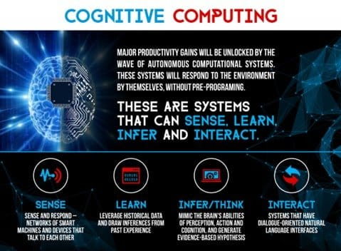 The Technology Behind Cognitive Computing