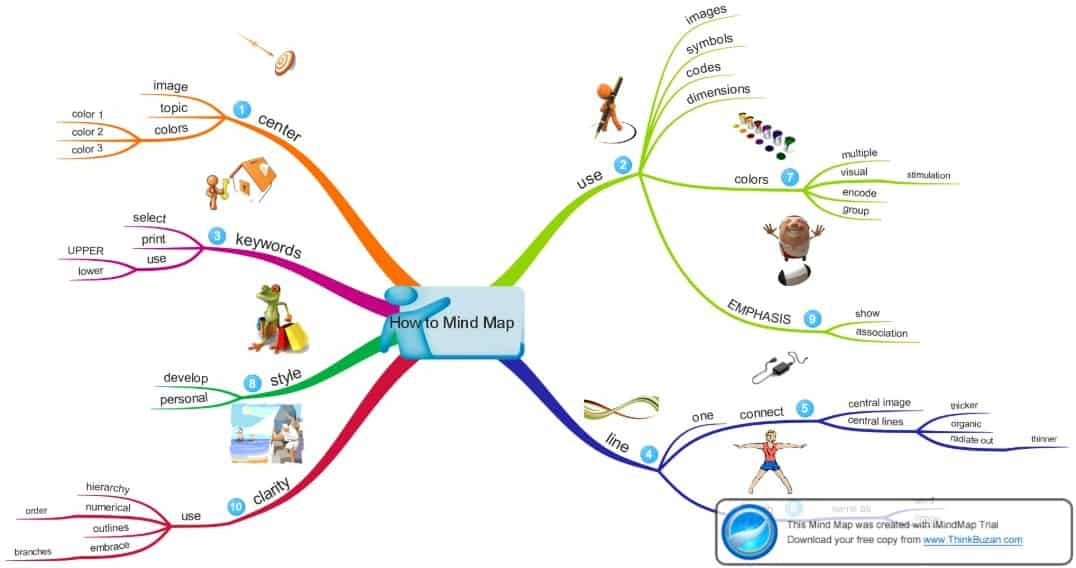 Mind42 is another software for mind mapping that supports all the browsers.