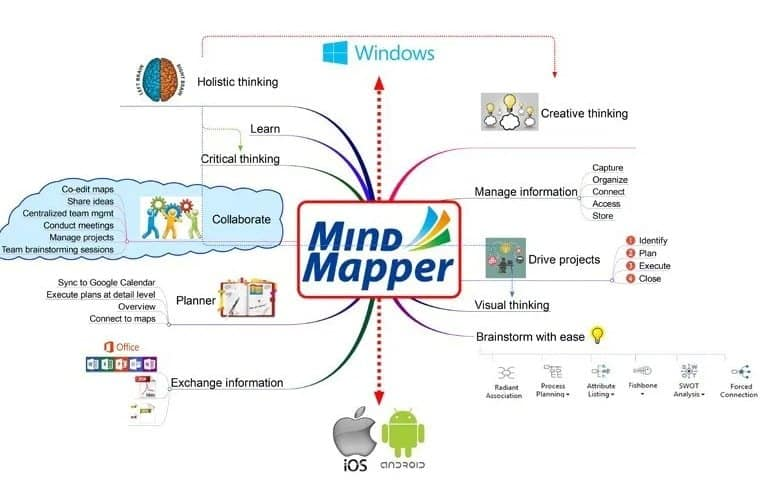 MindMapper is another excellent mind mapping tool that offers a built-in planner and dashboard.