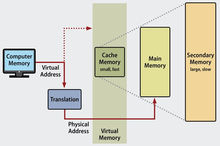 How Does Virtual Memory Work