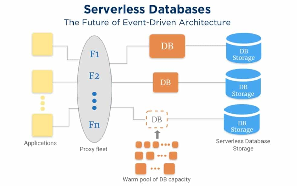 SERVERLESS DATABASES