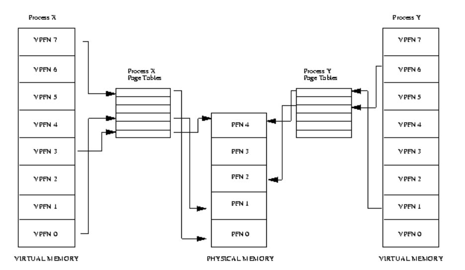 Page Table VM Windows