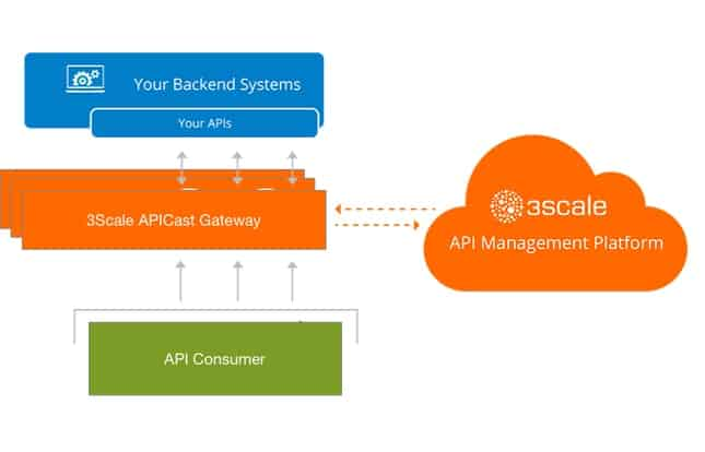 3scale is another top-class tool that is on the API management software