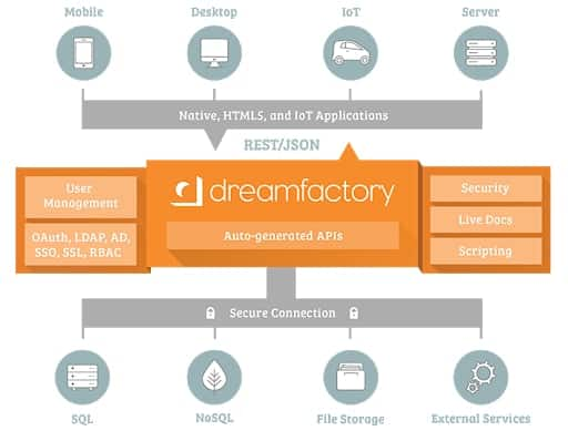DreamFactory is another top-of-the-class API management tool for your business.