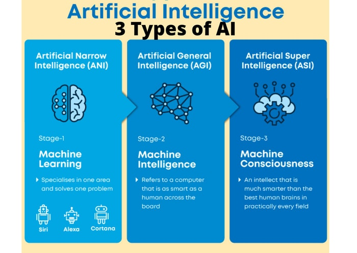 The 3 Types of AI