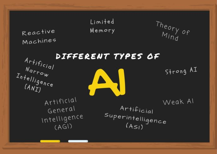 Types of AI Different Types of Artificial Intelligence Systems