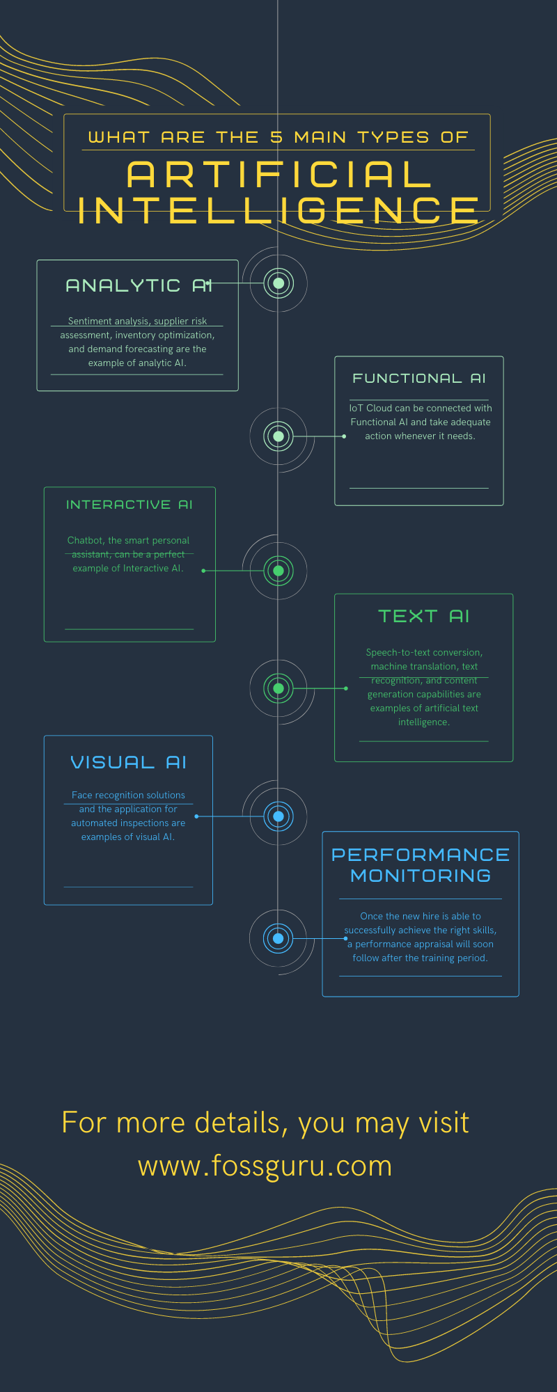 What are the 5 main types of artificial intelligence