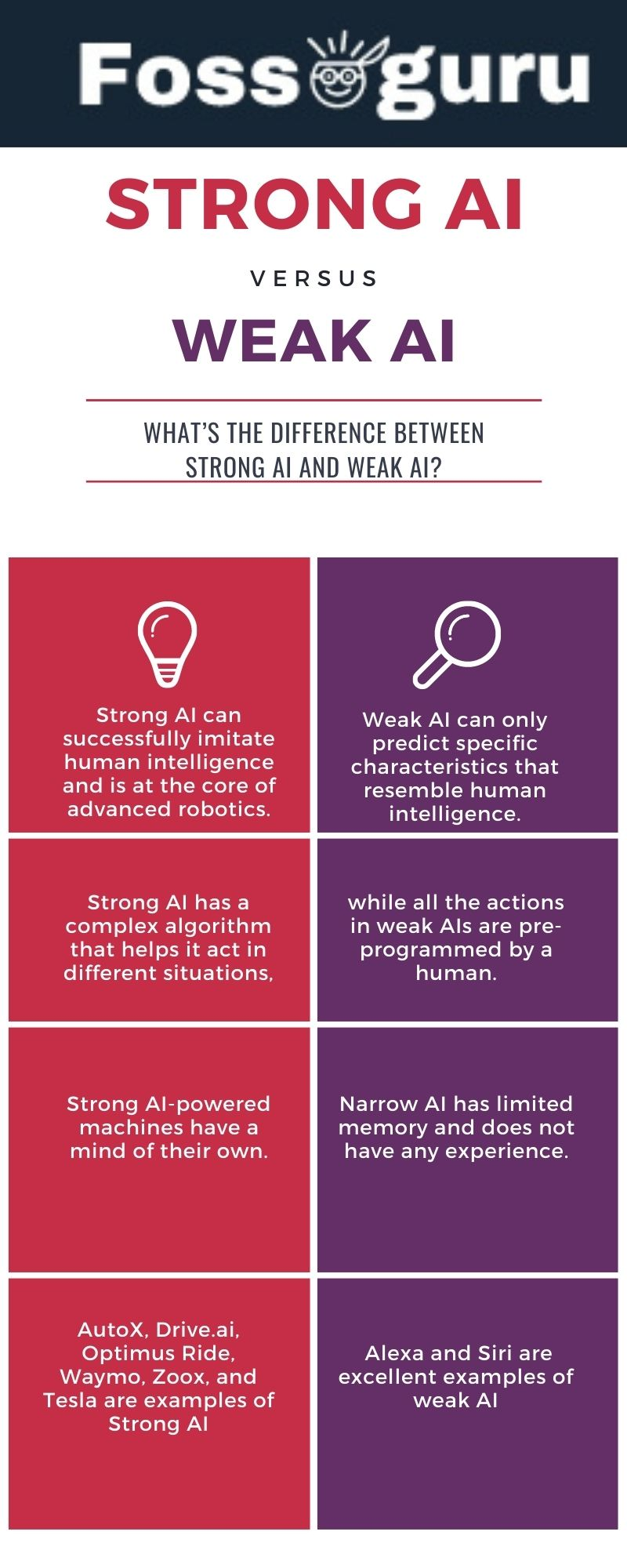 What's the difference between strong AI and weak AI